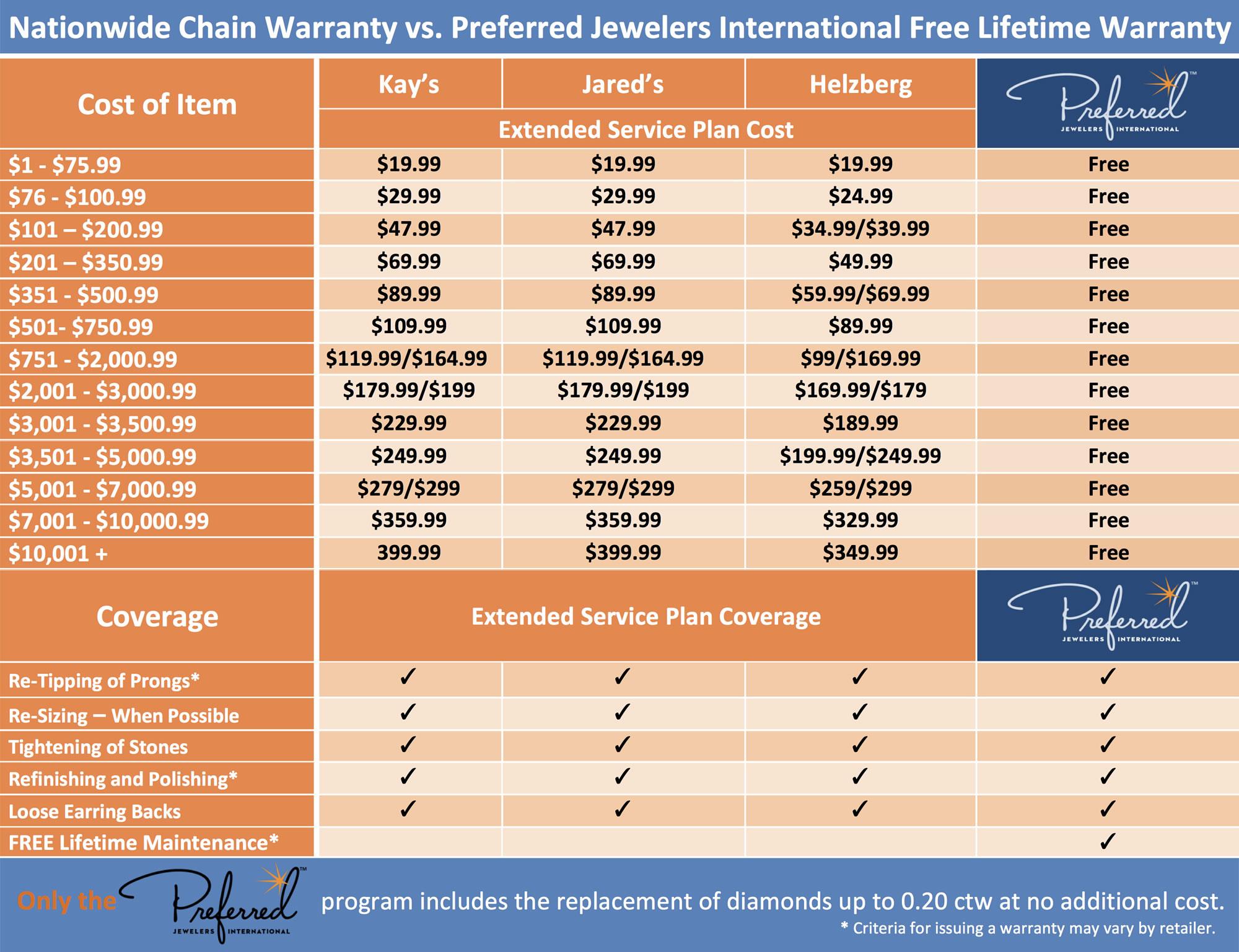 Preferred Nationwide Warranty Comparison